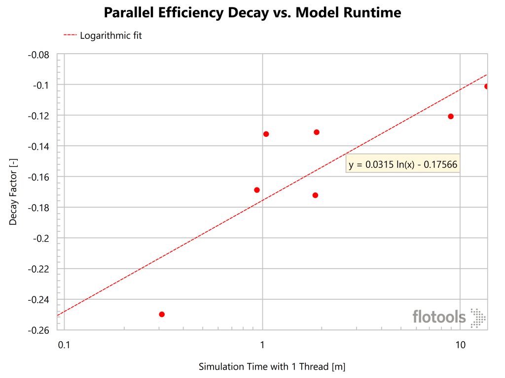 Parallel Efficiency Decay vs. Model Runtime