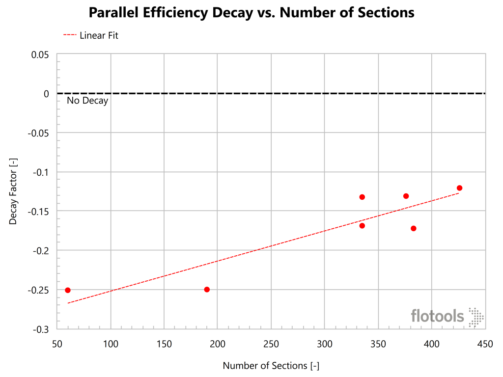 Parallel Efficiency Decay vs. Number of Sections