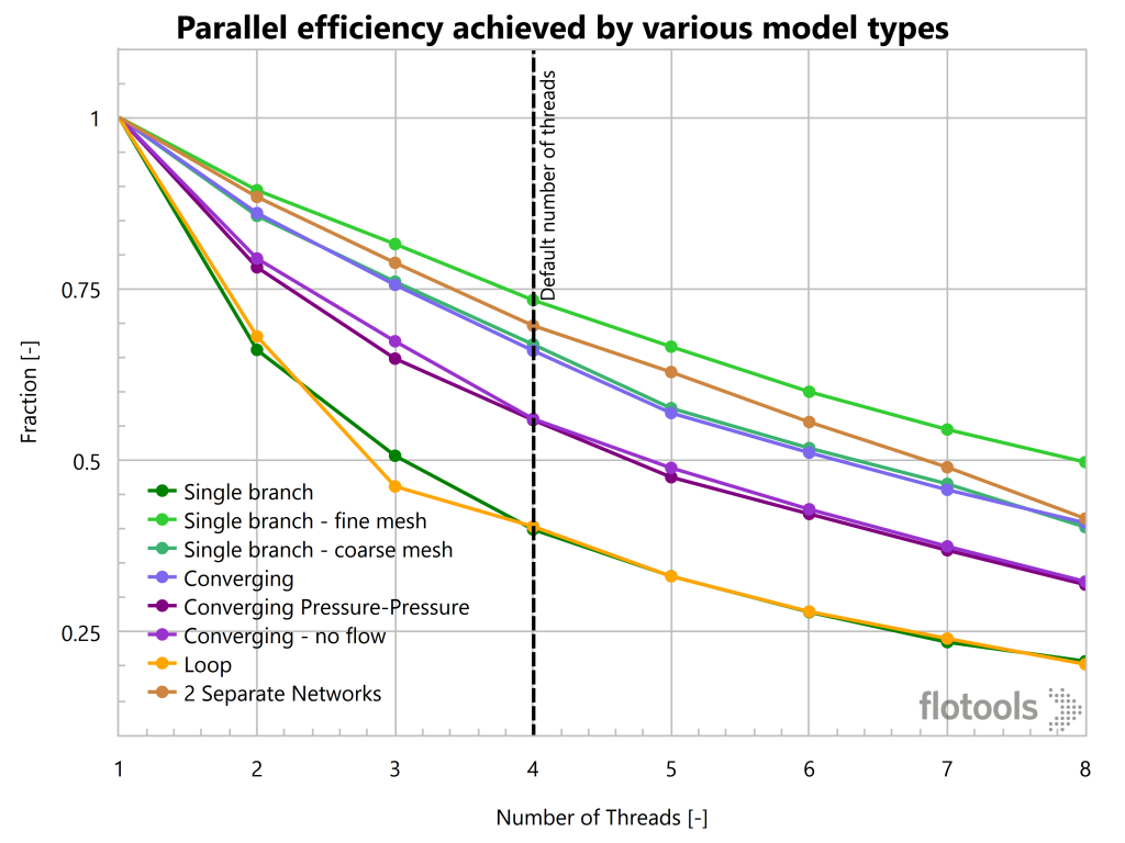 Parallel efficiency achieved by various model types