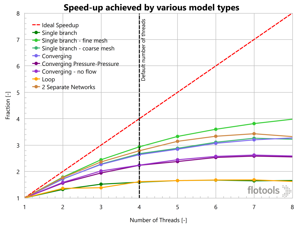 Speed-up achieved by various model types