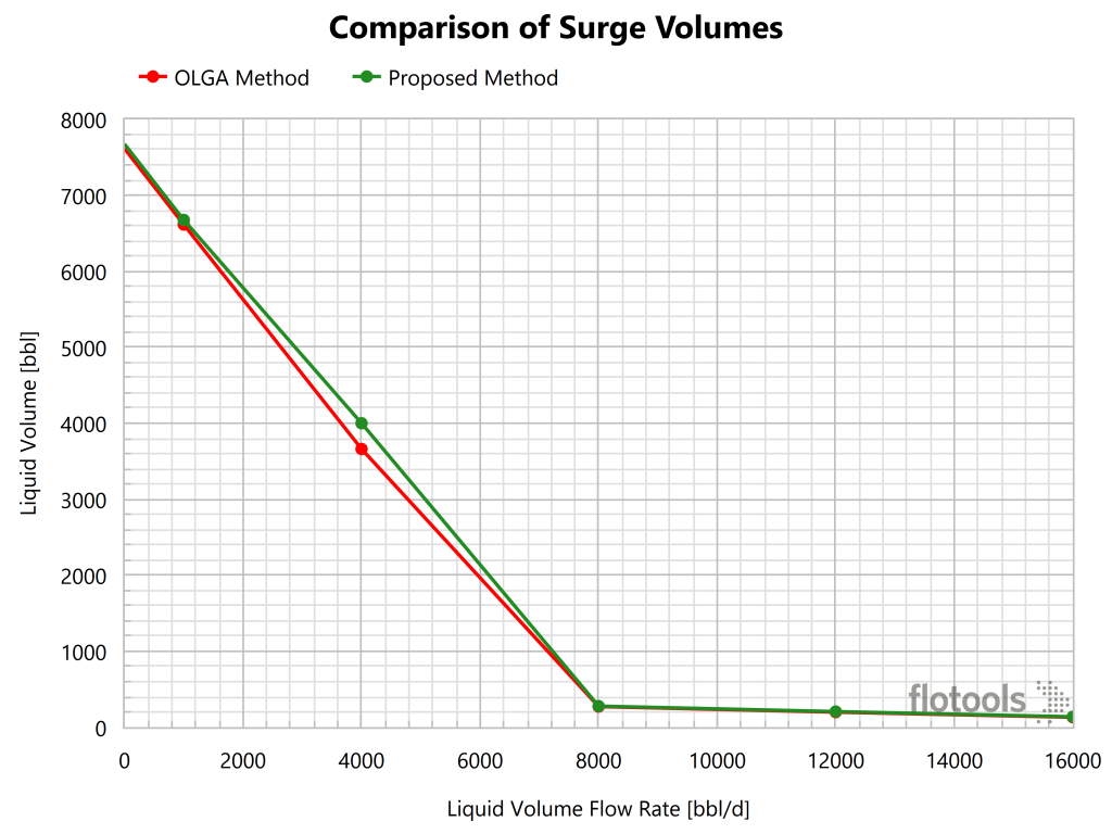 Comparison of Surge Volumes