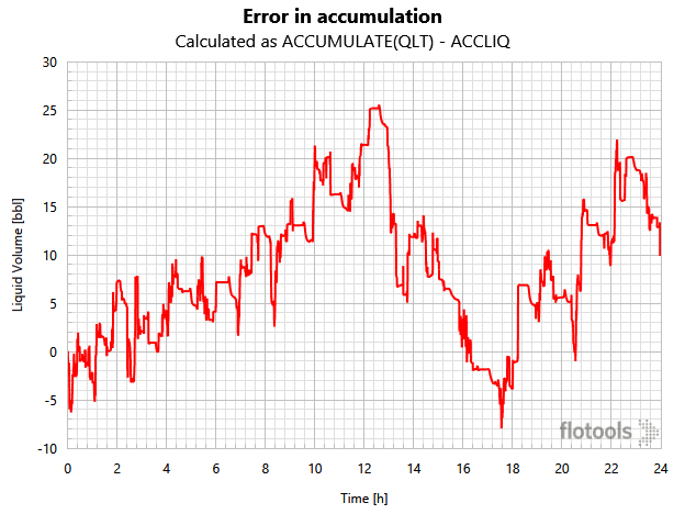 Error in accumulation calculated using flotools