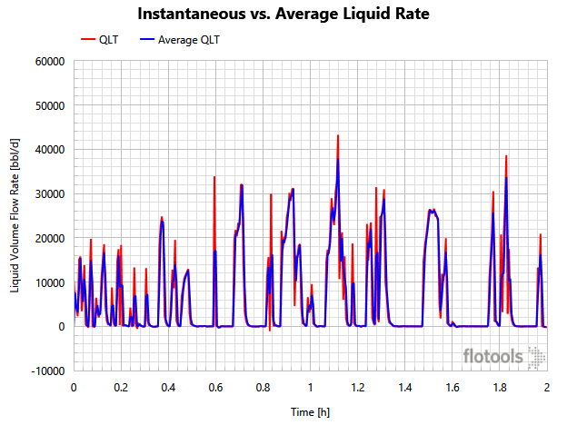 Instantaneous vs. Average Liquid Rate
